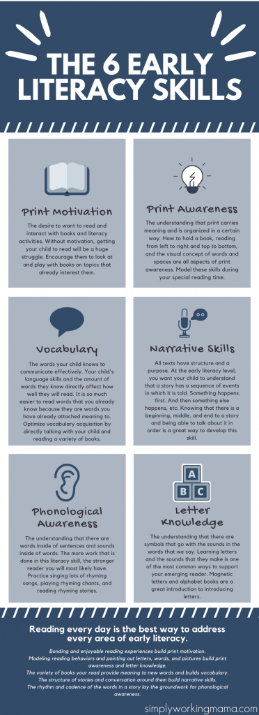 Infographic detailing the 6 early literacy skills and how to support them at home.